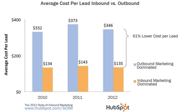 Average Cost of a Lead